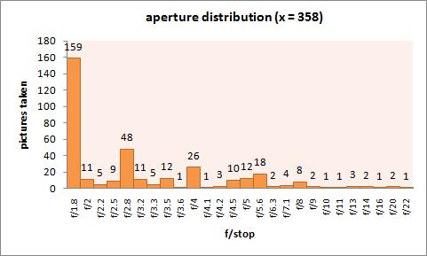 graphs_aperture